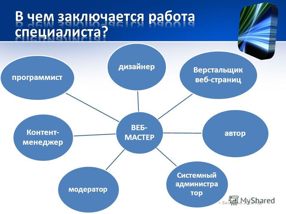 ВЕБ- МАСТЕР дизайнер Верстальщик веб-страниц программист Системный администра тор модератор Контент- менеджер автор г. Балаково, 2013 год