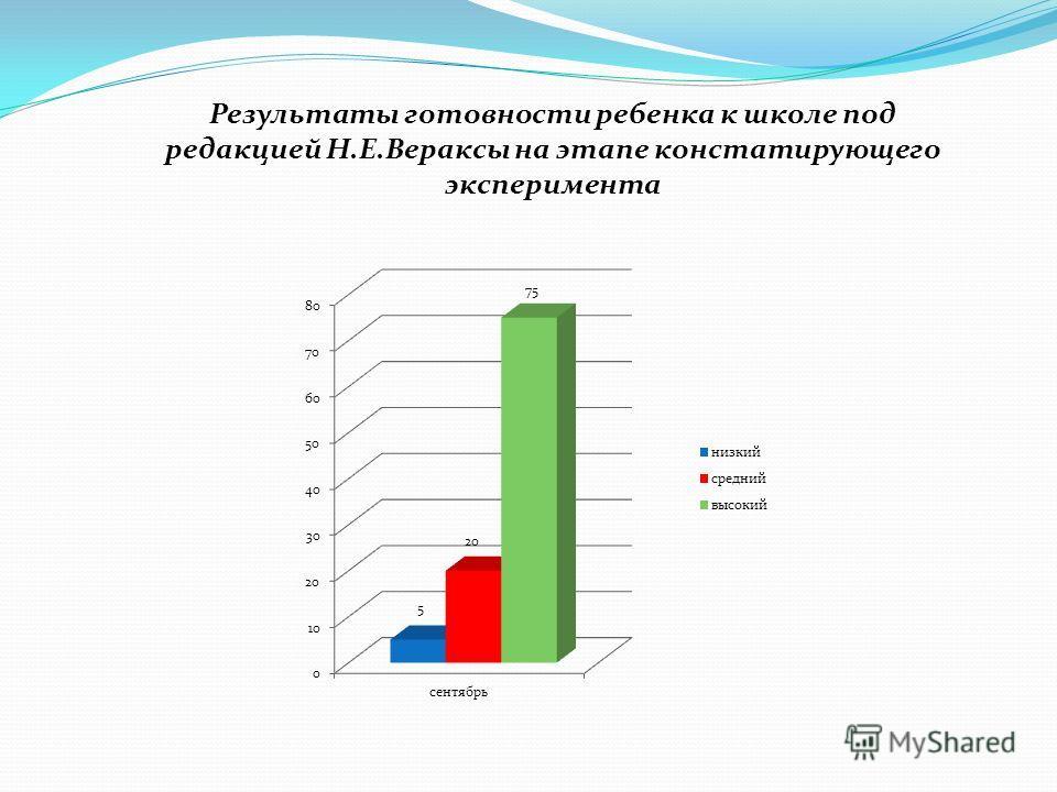Результаты готовности ребенка к школе под редакцией Н.Е.Вераксы на этапе констатирующего эксперимента