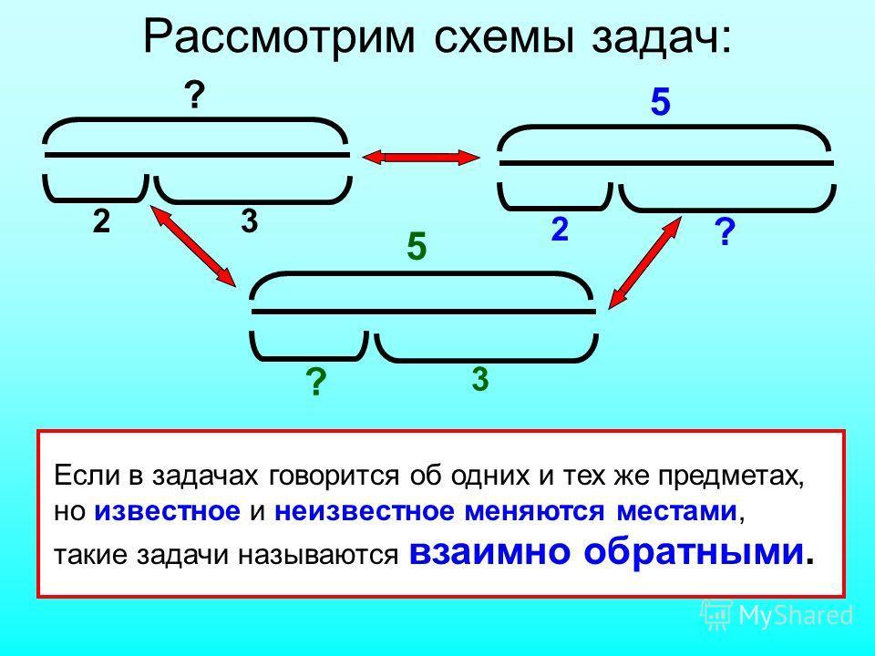 Если в задачах говорится об одних и тех же предметах, но известное и неизвестное меняются местами, такие задачи называются взаимно обратными. ? 23 5 2 ? 5 ? 3 Рассмотрим схемы задач: