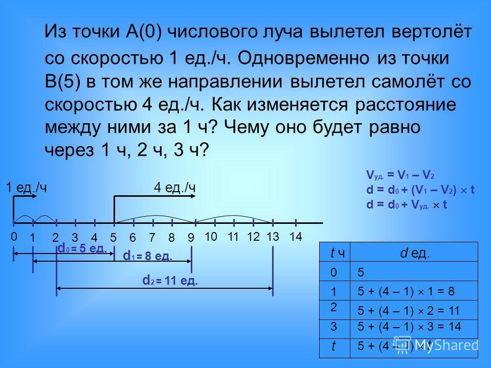 Из точки А(0) числового луча вылетел вертолёт со скоростью 1 ед./ч. Одновременно из точки В(5) в том же направлении вылетел самолёт со скоростью 4 ед./ч. Как изменяется расстояние между ними за 1 ч? Чему оно будет равно через 1 ч, 2 ч, 3 ч? 0 1234567