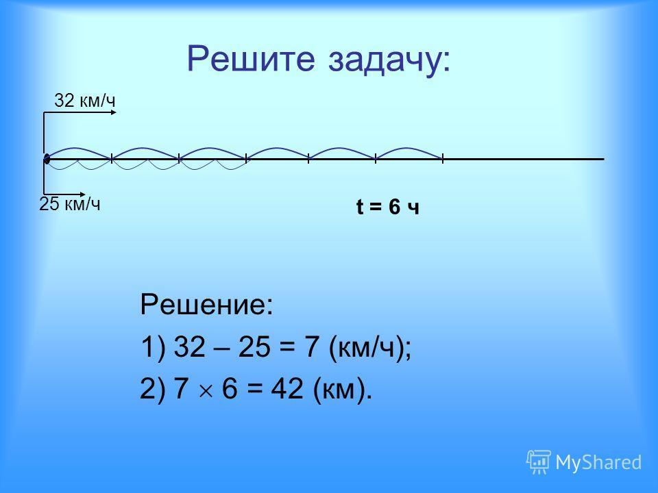 Решите задачу: Решение: 1) 32 – 25 = 7 (км/ч); 2) 7 6 = 42 (км). 32 км/ч 25 км/ч t = 6 ч