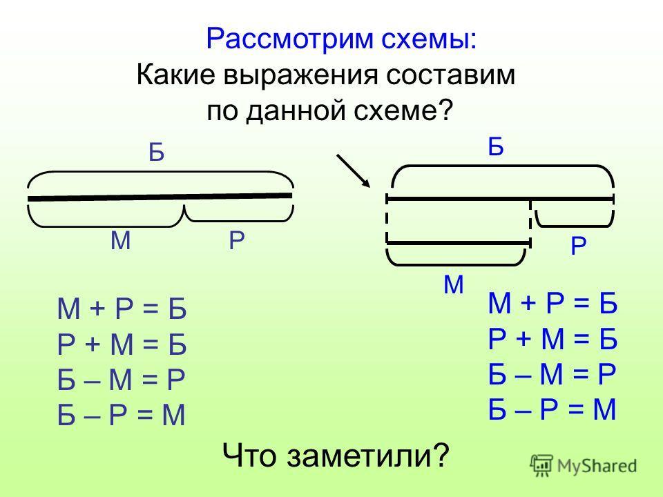 Какие выражения составим по данной схеме? Б РМ М + Р = Б Р + М = Б Б – М = Р Б – Р = М М + Р = Б Р + М = Б Б – М = Р Б – Р = М Что заметили? Б М Р Рассмотрим схемы: