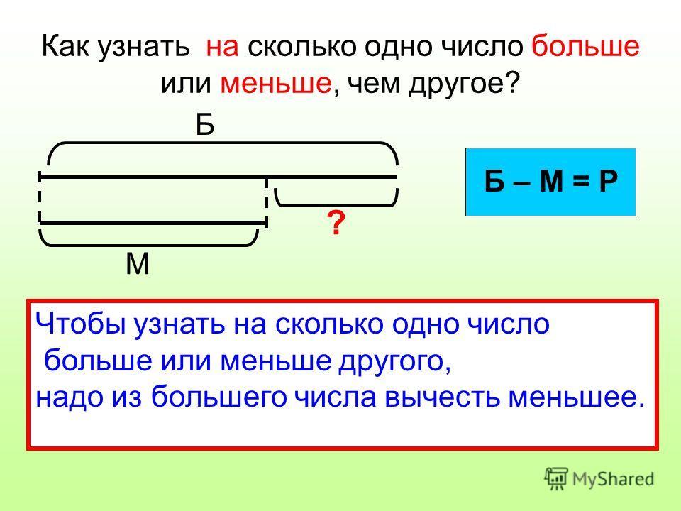 Как узнать на сколько одно число больше или меньше, чем другое? Б М ? Б – М = Р Чтобы узнать на сколько одно число больше или меньше другого, надо из большего числа вычесть меньшее.