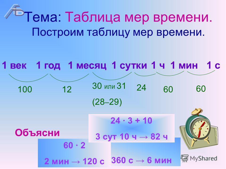 Тема: Таблица мер времени. Построим таблицу мер времени. 1 месяц1 год1 сутки1 ч1 мин 1 с 1 век 100 12 30 или 31 (28 – 29) 24 60 Объясни 360 с 6 мин 60 · 2 2 мин 120 с 24 · 3 + 10 3 сут 10 ч 82 ч