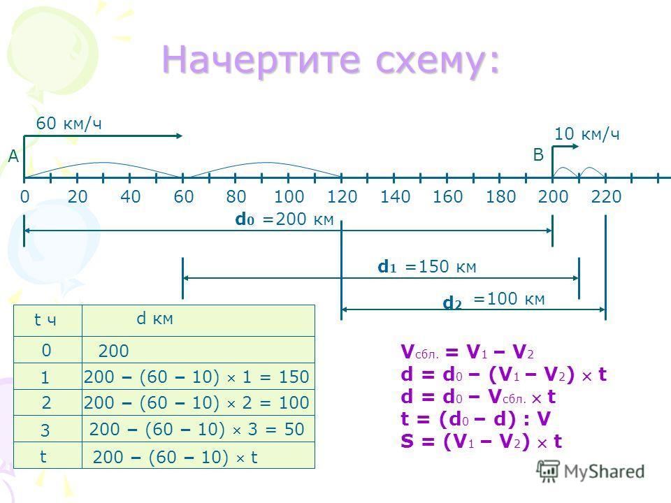 Начертите схему: V сбл. = V 1 – V 2 d = d 0 – (V 1 – V 2 ) t d = d 0 – V сбл. t t = (d 0 – d) : V S = (V 1 – V 2 ) t 020406080100120140160180200220 60 км/ч 10 км/ч d0d0 d1d1 d2d2 А В t ч d км 0 200 1 200 – (60 – 10) 1 = 150 2 3 200 – (60 – 10) 2 = 10