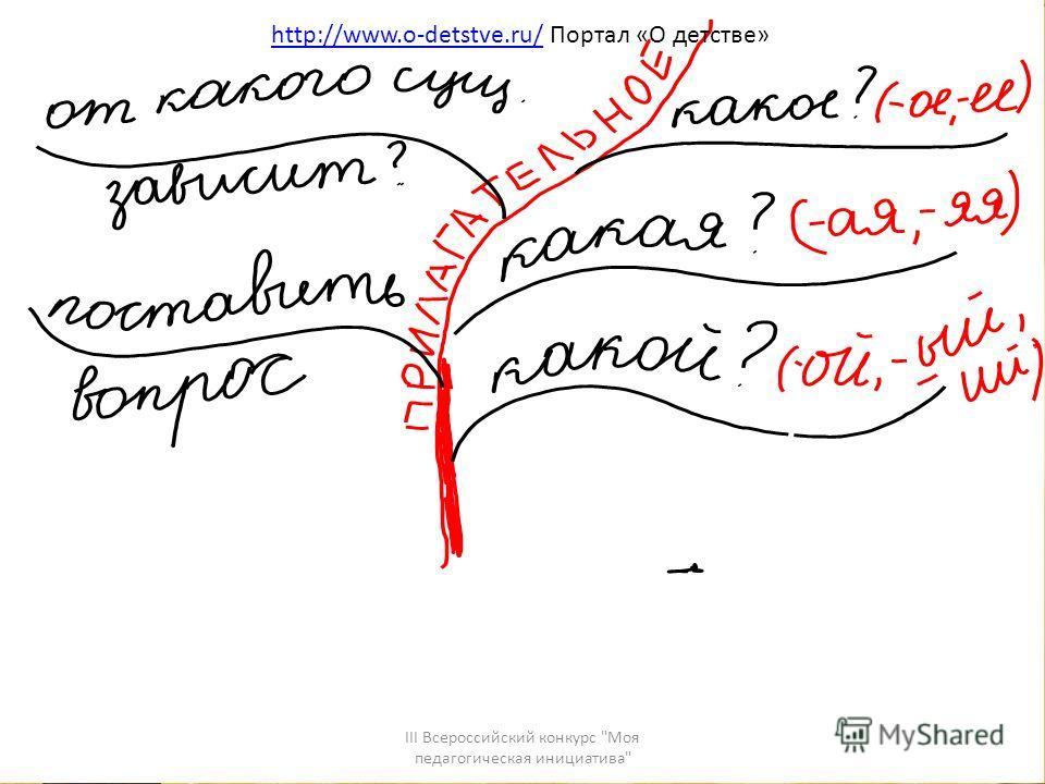 III Всероссийский конкурс Моя педагогическая инициатива http://www.o-detstve.ru/http://www.o-detstve.ru/ Портал «О детстве»