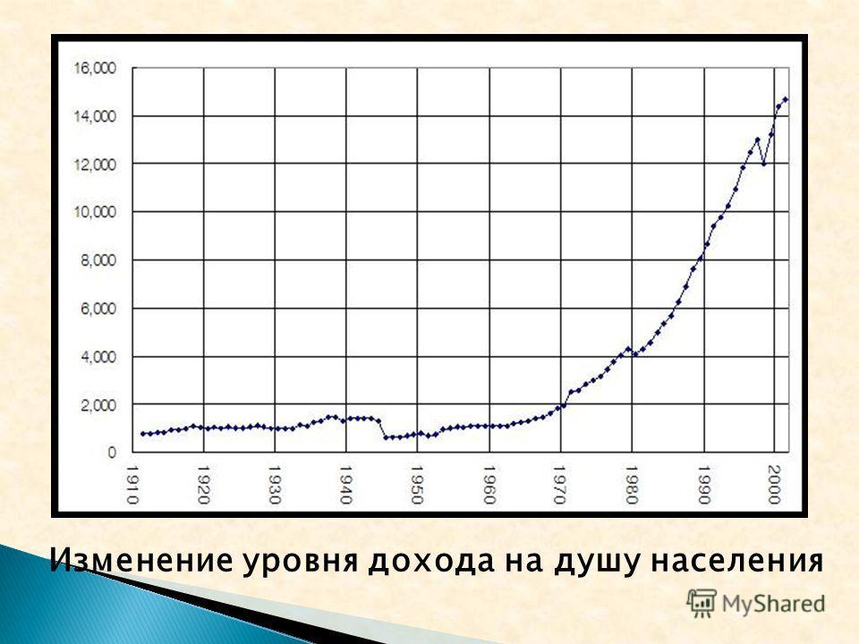 Изменение уровня дохода на душу населения