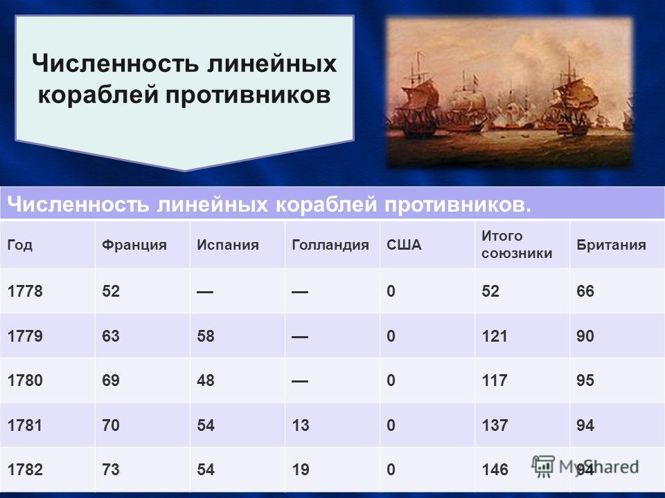 Численность линейных кораблей противников Численность линейных кораблей противников. ГодФранцияИспанияГолландияСША Итого союзники Британия 17785205266 17796358012190 17806948011795 1781705413013794 1782735419014694