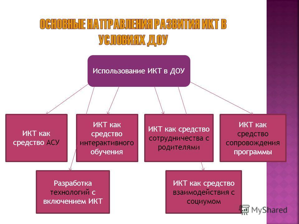 Использование ИКТ в ДОУ ИКТ как средство АСУ ИКТ как средство интерактивного обучения ИКТ как средство сотрудничества с родителями ИКТ как средство сопровождения программы Разработка технологий с включением ИКТ ИКТ как средство взаимодействия с социу