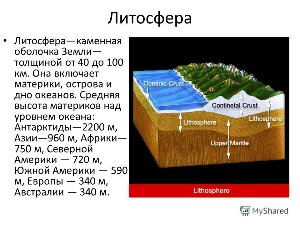 Литосфера Литосферакаменная оболочка Земли толщиной от 40 до 100 км. Она включает материки, острова и дно океанов. Средняя высота материков над уровнем океана: Антарктиды2200 м, Азии960 м, Африки 750 м, Северной Америки 720 м, Южной Америки 590 м, Ев