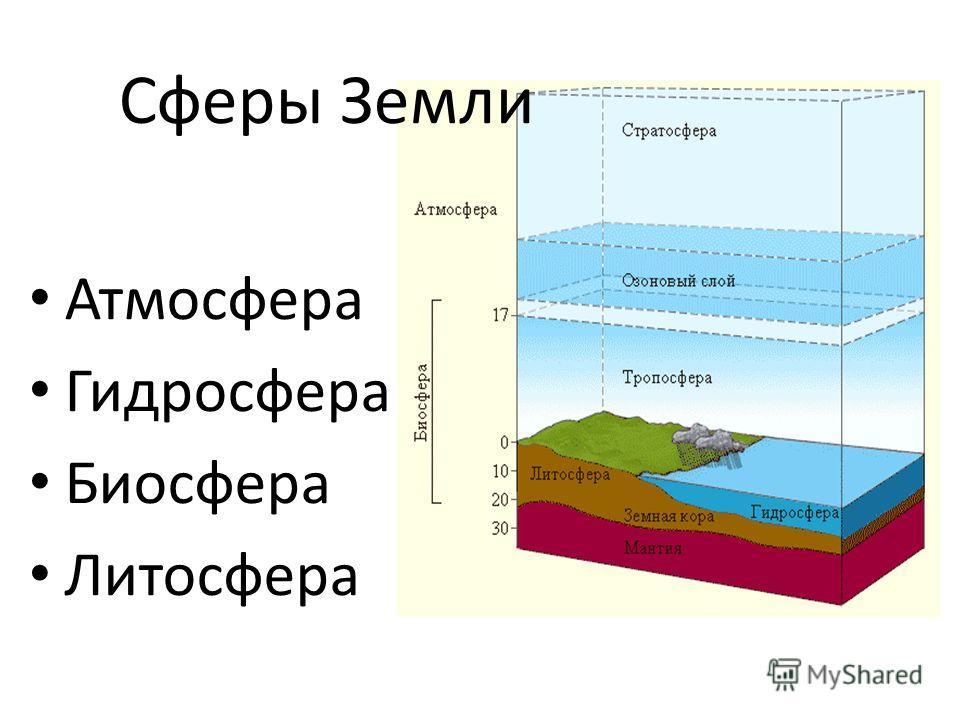 Сферы Земли Атмосфера Гидросфера Биосфера Литосфера