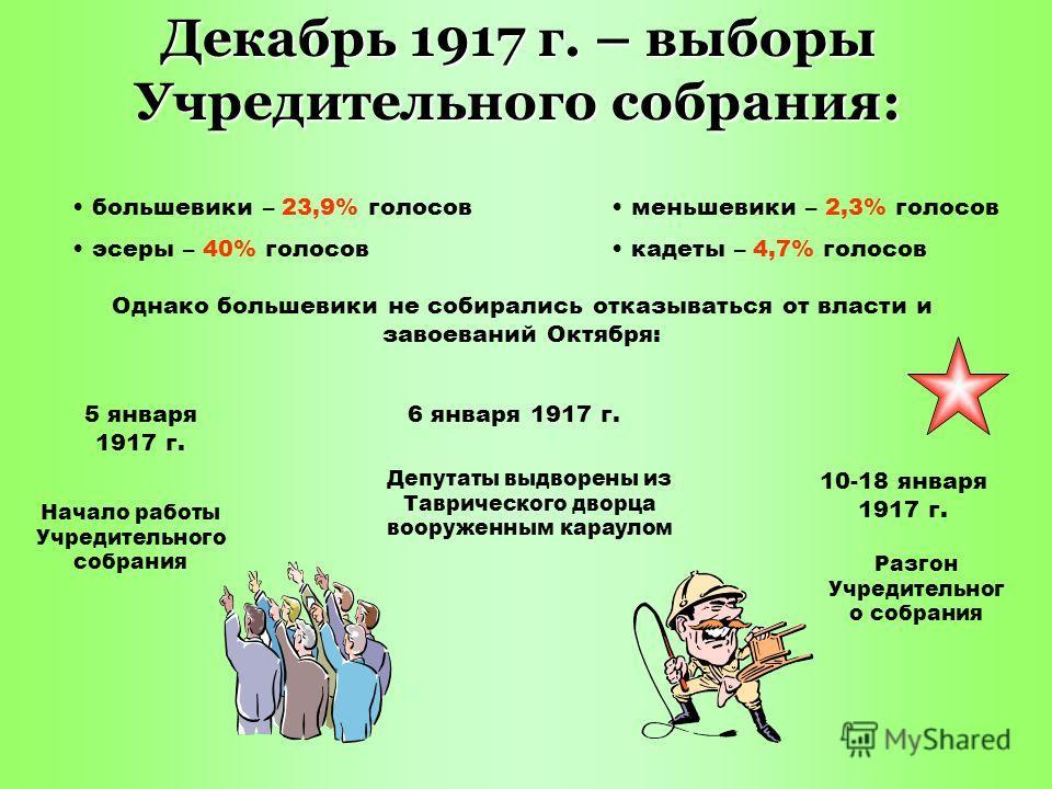 Декабрь 1917 г. – выборы Учредительного собрания: большевики – 23,9% голосов эсеры – 40% голосов меньшевики – 2,3% голосов кадеты – 4,7% голосов Однако большевики не собирались отказываться от власти и завоеваний Октября: 5 января 1917 г. Начало рабо