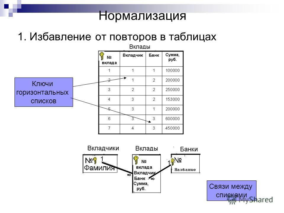 Нормализация 1. Избавление от повторов в таблицах Ключи горизонтальных списков Связи между списками