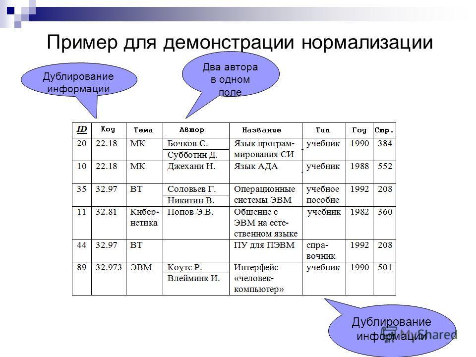 Пример для демонстрации нормализации Два автора в одном поле Дублирование информации Дублирование информации