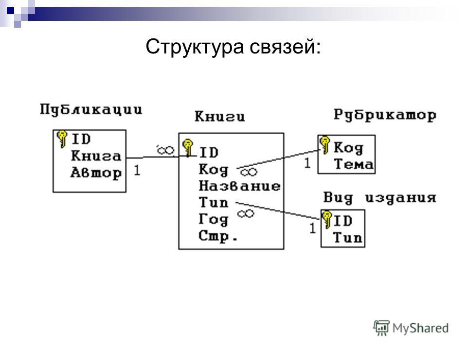 Структура связей: