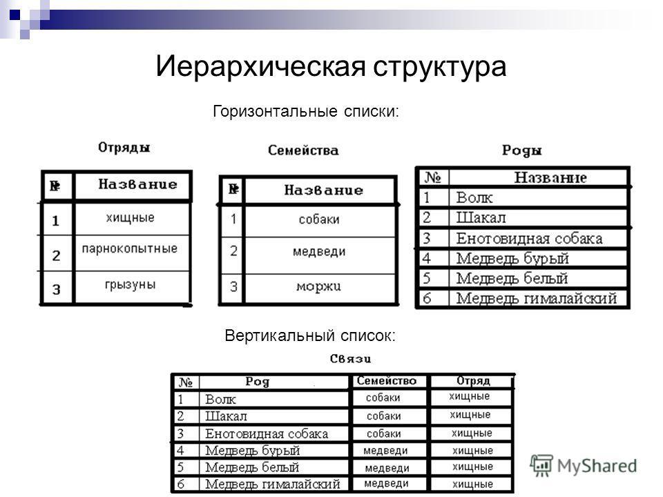 Иерархическая структура Вертикальный список: Горизонтальные списки:
