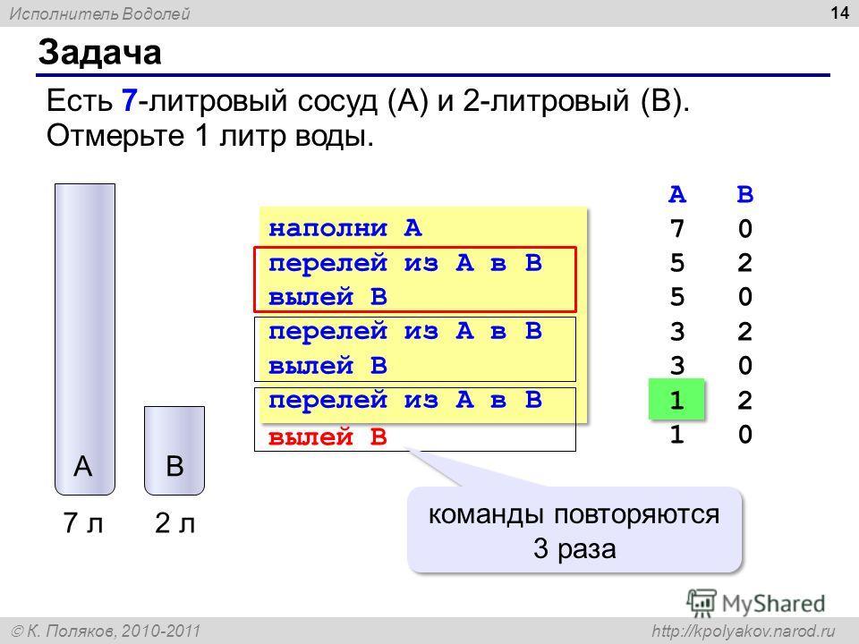 Исполнитель Водолей К. Поляков, 2010-2011 http://kpolyakov.narod.ru Задача 14 7 л2 л AB Есть 7-литровый сосуд (A) и 2-литровый (B). Отмерьте 1 литр воды. наполни A перелей из A в B вылей B перелей из A в B вылей B перелей из A в B наполни A перелей и