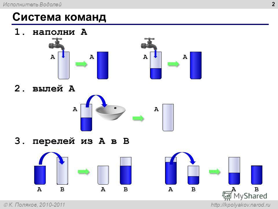 Исполнитель Водолей К. Поляков, 2010-2011 http://kpolyakov.narod.ru 2 Система команд 1. наполни A 2. вылей A 3. перелей из A в B AB ABABAB AA AAAA