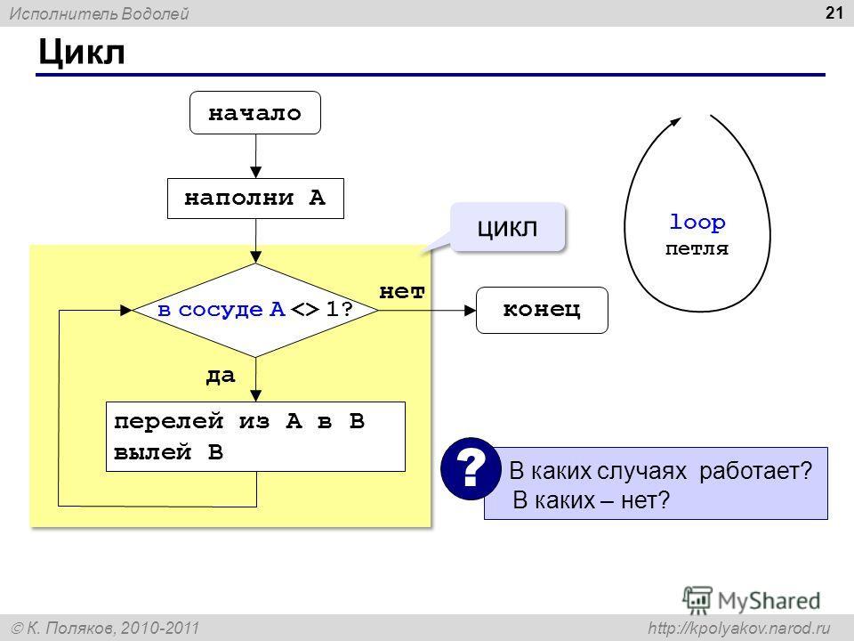 Исполнитель Водолей К. Поляков, 2010-2011 http://kpolyakov.narod.ru Цикл 21 начало конец наполни A перелей из A в B вылей B цикл да нет В каких случаях работает? В каких – нет? ? в сосуде А  1? loop петля