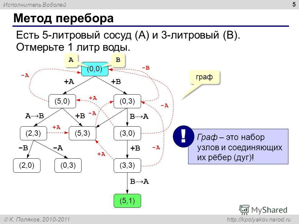 Исполнитель Водолей К. Поляков, 2010-2011 http://kpolyakov.narod.ru Метод перебора 5 (0,0) (5,0)(0,3) (2,3)(3,0) (3,3) (5,1) (2,0)(0,3) (5,3) +A+A+B+B B A +B+B +B+B A B -B-A +A+A +A+A граф -A-A -A-A -A-A -B-B +A+A A A B B Граф – это набор узлов и сое