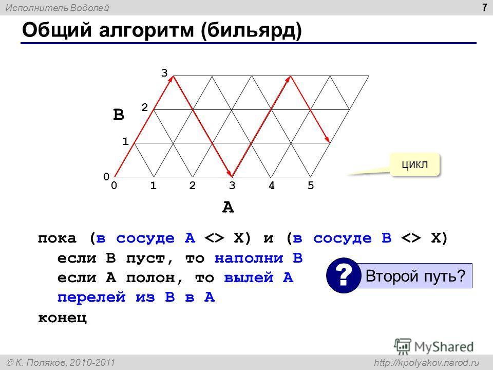 Исполнитель Водолей К. Поляков, 2010-2011 http://kpolyakov.narod.ru Общий алгоритм (бильярд) 7 пока (в сосуде A  X) и (в сосуде B  X) если B пуст, то наполни B если A полон, то вылей A перелей из B в A конец 0 1 2 3 B 012345 A цикл Второй путь? ?