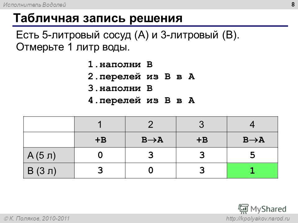 Исполнитель Водолей К. Поляков, 2010-2011 http://kpolyakov.narod.ru Табличная запись решения 8 Есть 5-литровый сосуд (A) и 3-литровый (B). Отмерьте 1 литр воды. 1.наполни B 2.перелей из B в A 3.наполни B 4.перелей из B в A 1234 A (5 л) B (3 л) 0 3 3