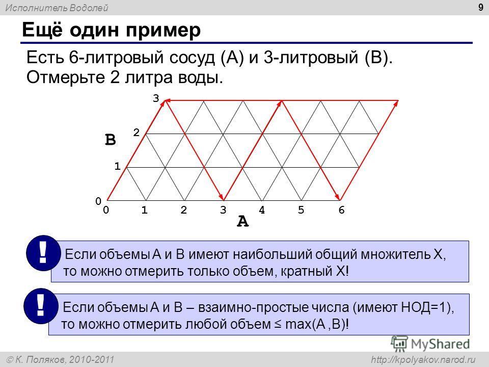 Исполнитель Водолей К. Поляков, 2010-2011 http://kpolyakov.narod.ru Ещё один пример 9 Есть 6-литровый сосуд (A) и 3-литровый (B). Отмерьте 2 литра воды. Если объемы A и B имеют наибольший общий множитель X, то можно отмерить только объем, кратный X!
