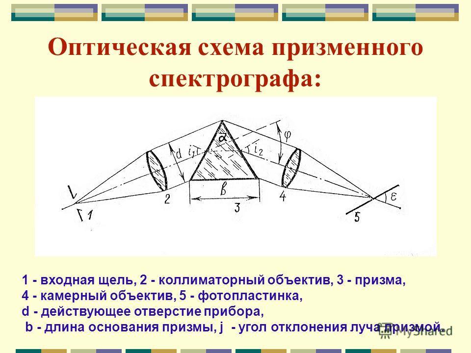 Оптическая схема призменного спектрографа: 1 - входная щель, 2 - коллиматорный объектив, 3 - призма, 4 - камерный объектив, 5 - фотопластинка, d - действующее отверстие прибора, b - длина основания призмы, j - угол отклонения луча призмой. 1 - входна