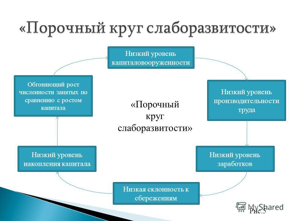 Рис.4 Сельскохозяйственная продукция В А А В Кривые производственных возможностей страны Промышленные товары 0