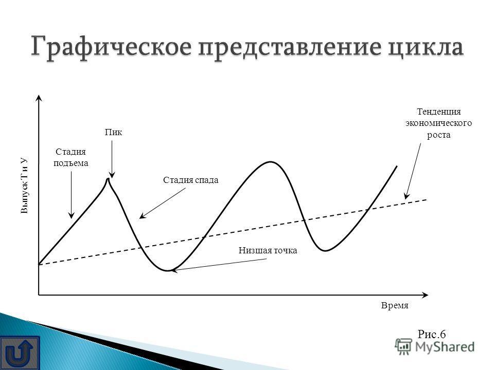 Экономические(деловые) циклы- период, в течение которого экономика страны проходит две основные фазы: подъём и спад. Экономические(деловые) циклы- Фазы цикла: подъём- масштабы произ-ва расширяются; спад- масштабы произ-ва сужаются; пик-расширение мас