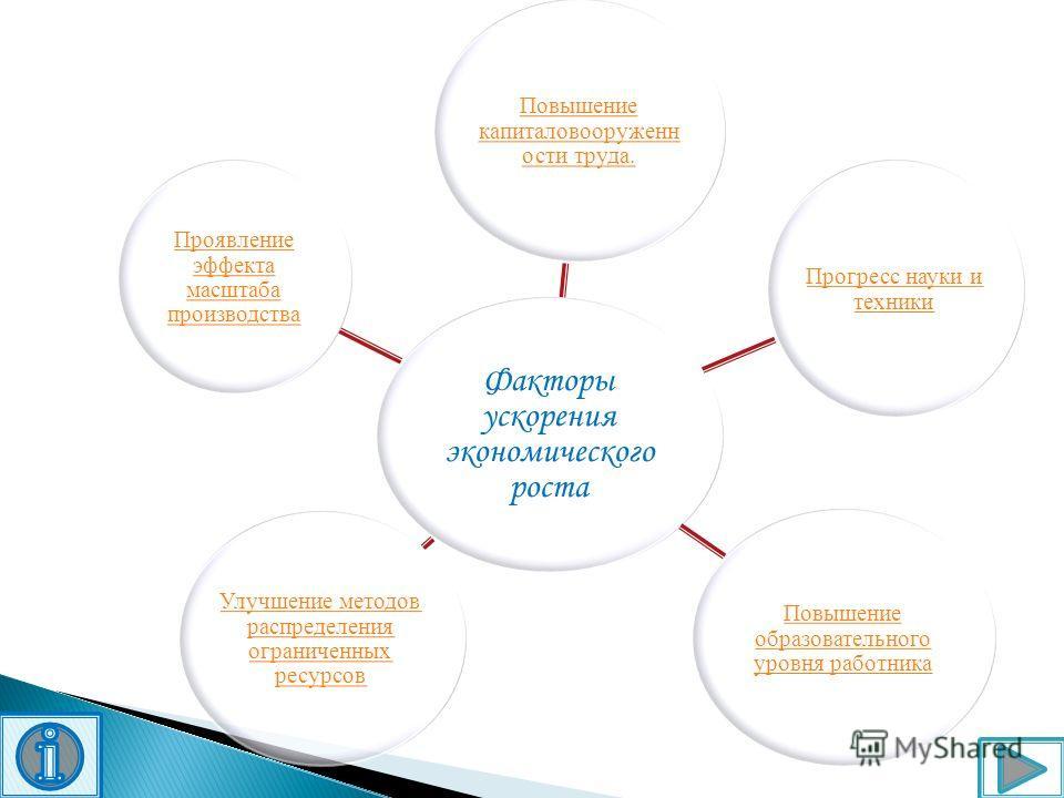 Факторы ускорения экономического роста