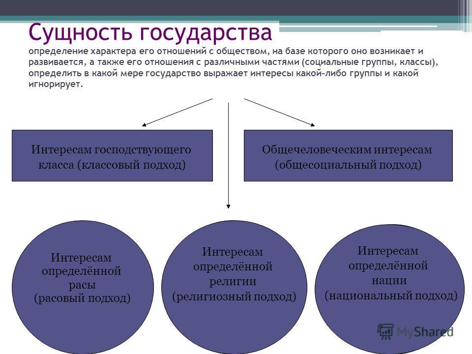 Сущность государства определение характера его отношений с обществом, на базе которого оно возникает и развивается, а также его отношения с различными частями (социальные группы, классы), определить в какой мере государство выражает интересы какой-ли