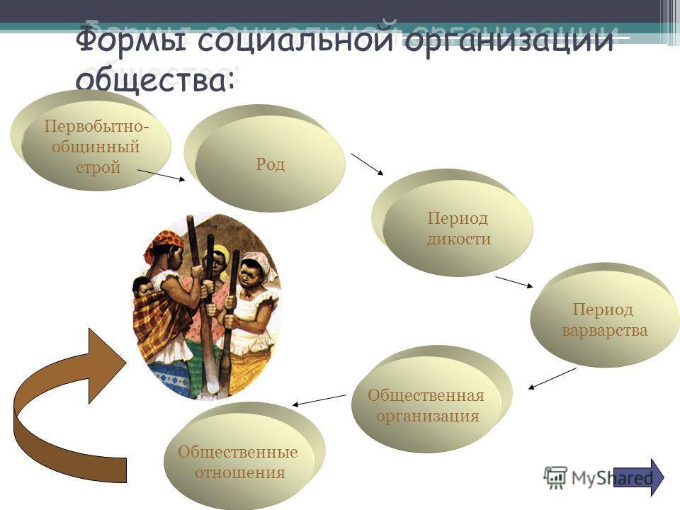 Формы социальной организации общества: Первобытно- общинный строй Общественная организация Период дикости Период варварства Род Общественные отношения