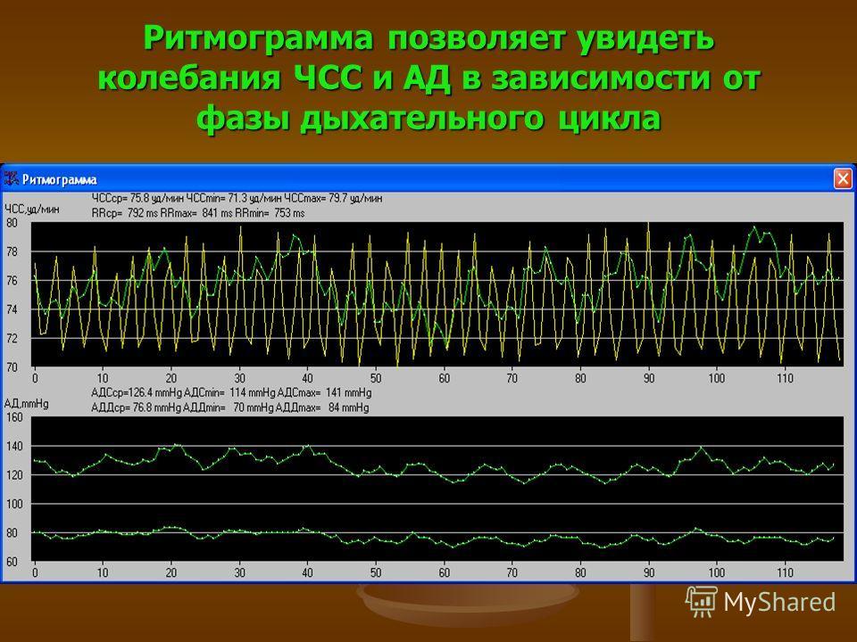 Ритмограмма позволяет увидеть колебания ЧСС и АД в зависимости от фазы дыхательного цикла