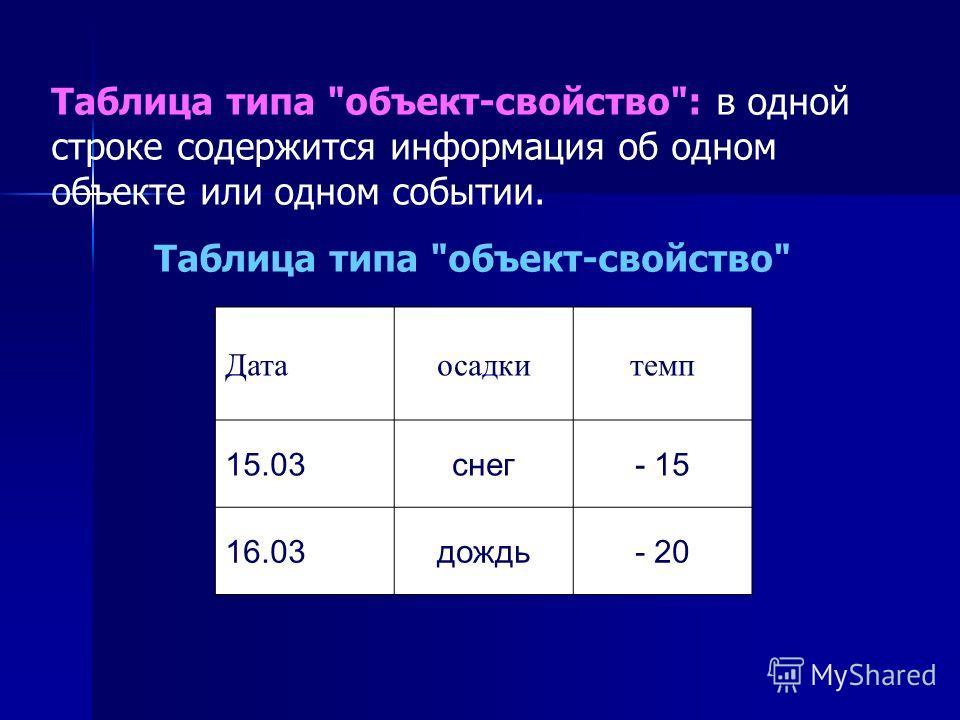 Таблица типа объект-свойство: в одной строке содержится информация об одном объекте или одном событии. Таблица типа объект-свойство Датаосадкитемп 15.03снег- 15 16.03дождь- 20