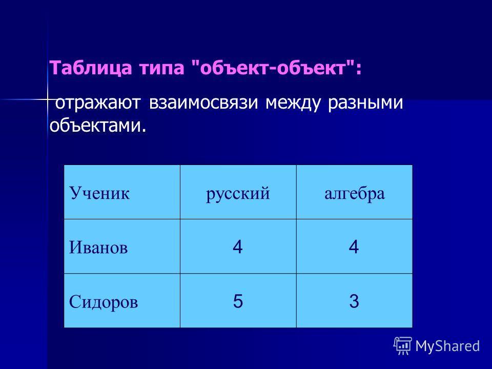 Таблица типа объект-объект: отражают взаимосвязи между разными объектами. Ученикрусскийалгебра Иванов 44 Сидоров 53
