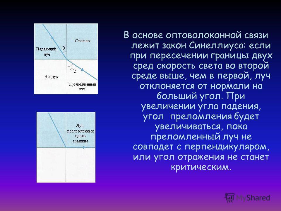 В основе оптоволоконной связи лежит закон Синеллиуса: если при пересечении границы двух сред скорость света во второй среде выше, чем в первой, луч отклоняется от нормали на больший угол. При увеличении угла падения, угол преломления будет увеличиват