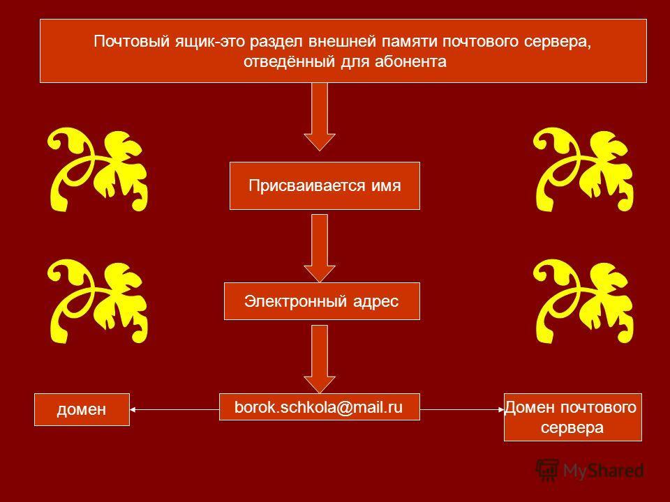 Почтовый ящик-это раздел внешней памяти почтового сервера, отведённый для абонента Присваивается имя Электронный адрес borok.schkola@mail.ru домен Домен почтового сервера