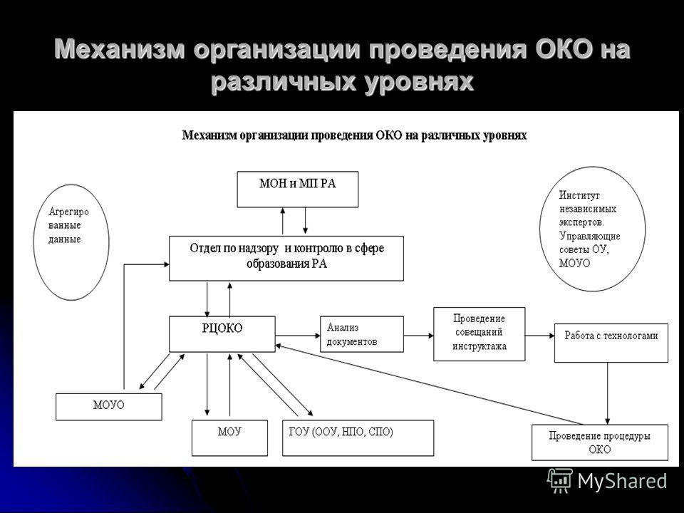 Механизм организации проведения ОКО на различных уровнях