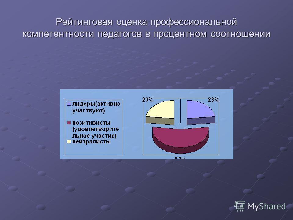 Рейтинговая оценка профессиональной компетентности педагогов в процентном соотношении
