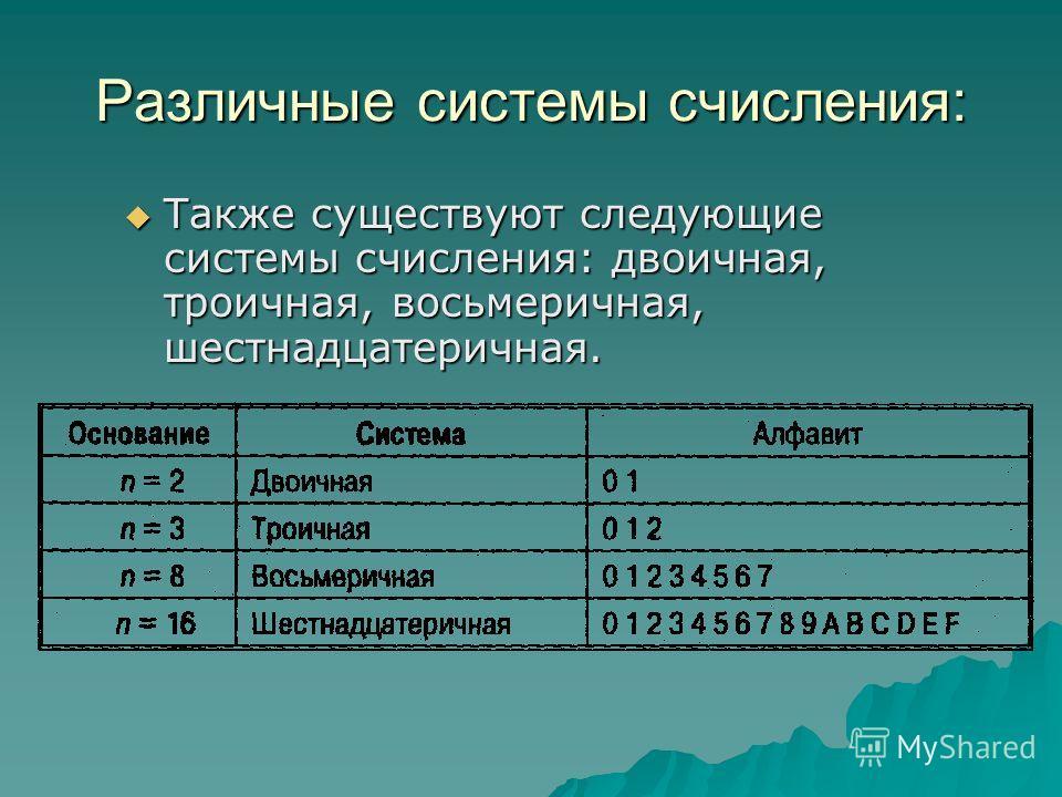 Различные системы счисления: Также существуют следующие системы счисления: двоичная, троичная, восьмеричная, шестнадцатеричная.