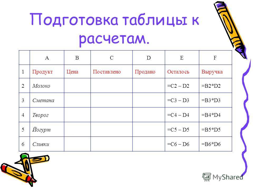 Подготовка таблицы к расчетам. ABCDEF 1ПродуктЦенаПоставленоПроданоОсталосьВыручка 2Молоко=C2 – D2=В2*D2 3Сметана=C3 – D3=В3*D3 4Творог=C4 – D4=В4*D4 5Йогурт=C5 – D5=В5*D5 6Сливки=C6 – D6=В6*D6