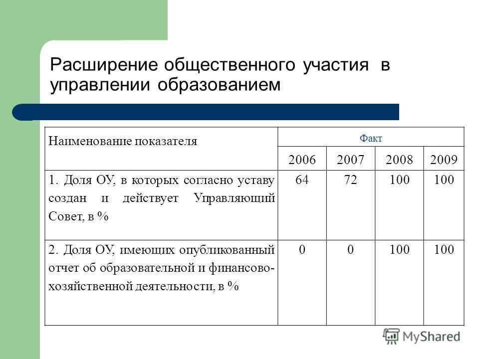 Расширение общественного участия в управлении образованием Наименование показателя Факт 2006200720082009 1. Доля ОУ, в которых согласно уставу создан и действует Управляющий Совет, в % 6472100 2. Доля ОУ, имеющих опубликованный отчет об образовательн