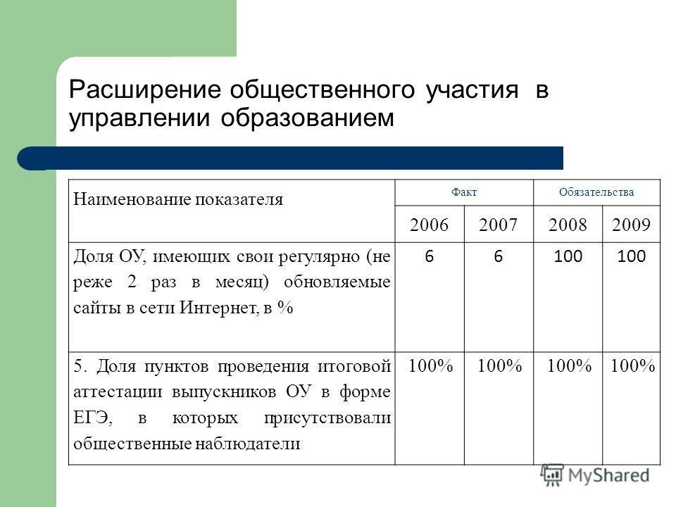 Расширение общественного участия в управлении образованием Наименование показателя ФактОбязательства 2006200720082009 Доля ОУ, имеющих свои регулярно (не реже 2 раз в месяц) обновляемые сайты в сети Интернет, в % 66100 5. Доля пунктов проведения итог