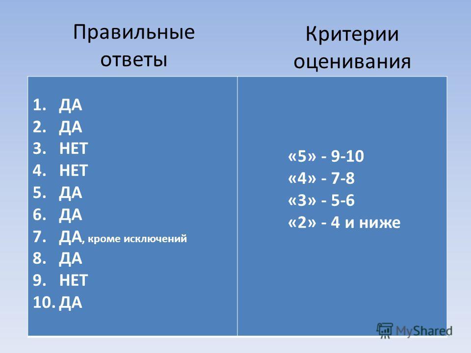 Правильные ответы 1.ДА 2.ДА 3.НЕТ 4.НЕТ 5.ДА 6.ДА 7.ДА, кроме исключений 8.ДА 9.НЕТ 10.ДА «5» - 9-10 «4» - 7-8 «3» - 5-6 «2» - 4 и ниже Критерии оценивания