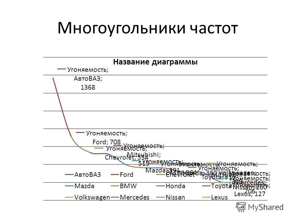 Многоугольники частот