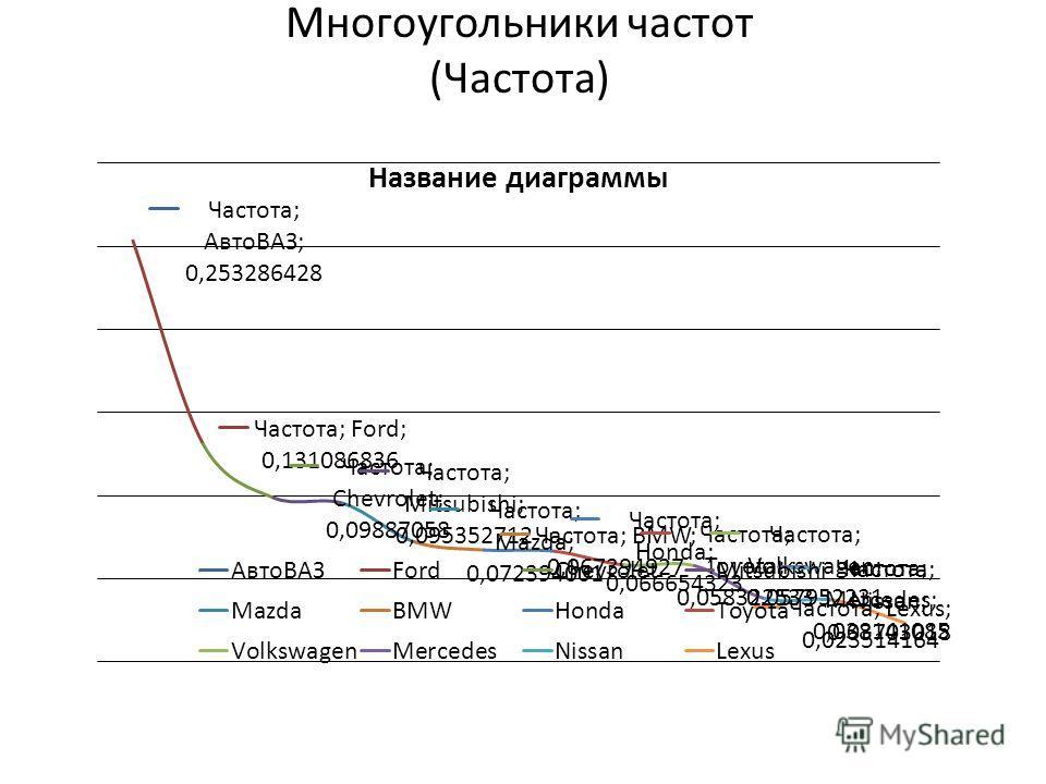 Многоугольники частот (Частота)