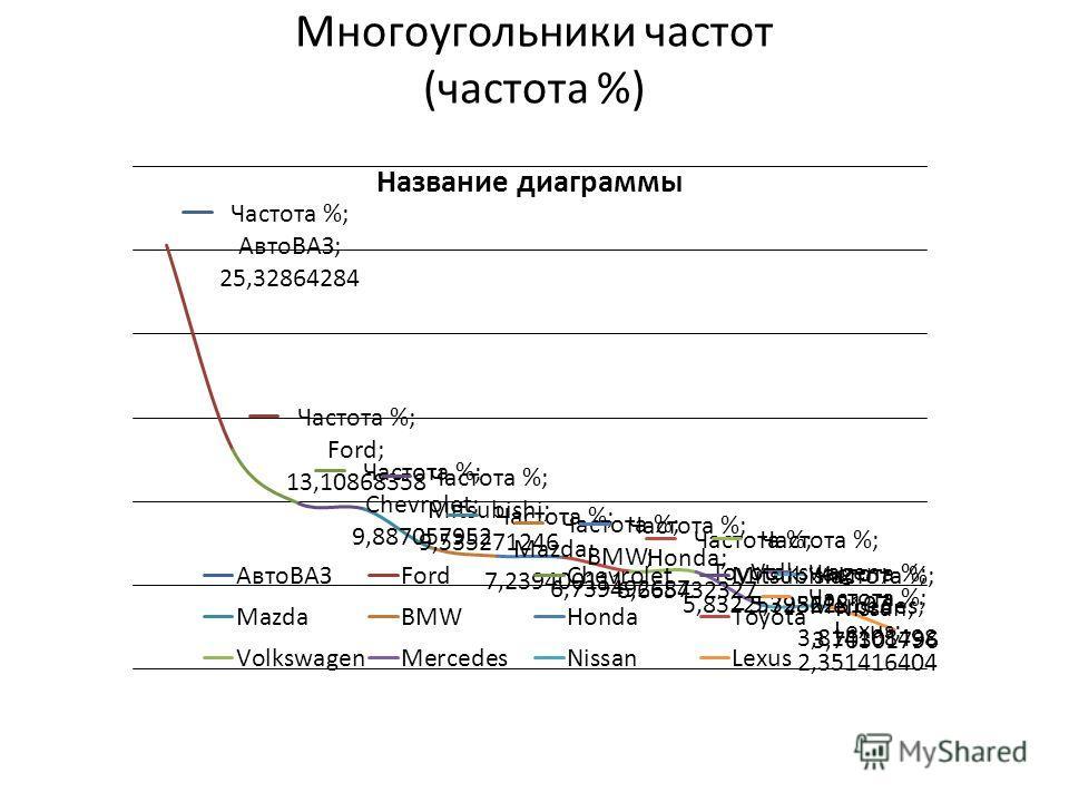 Многоугольники частот (частота %)