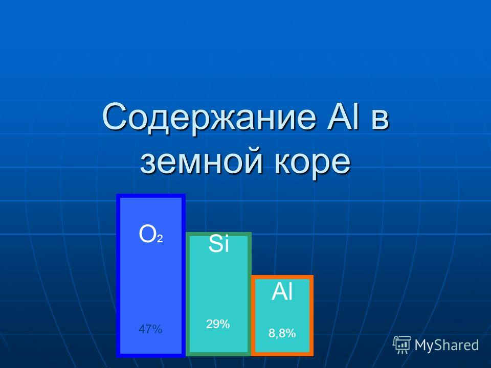 Содержание Аl в земной коре O 2 47% Si 29% Al 8,8%