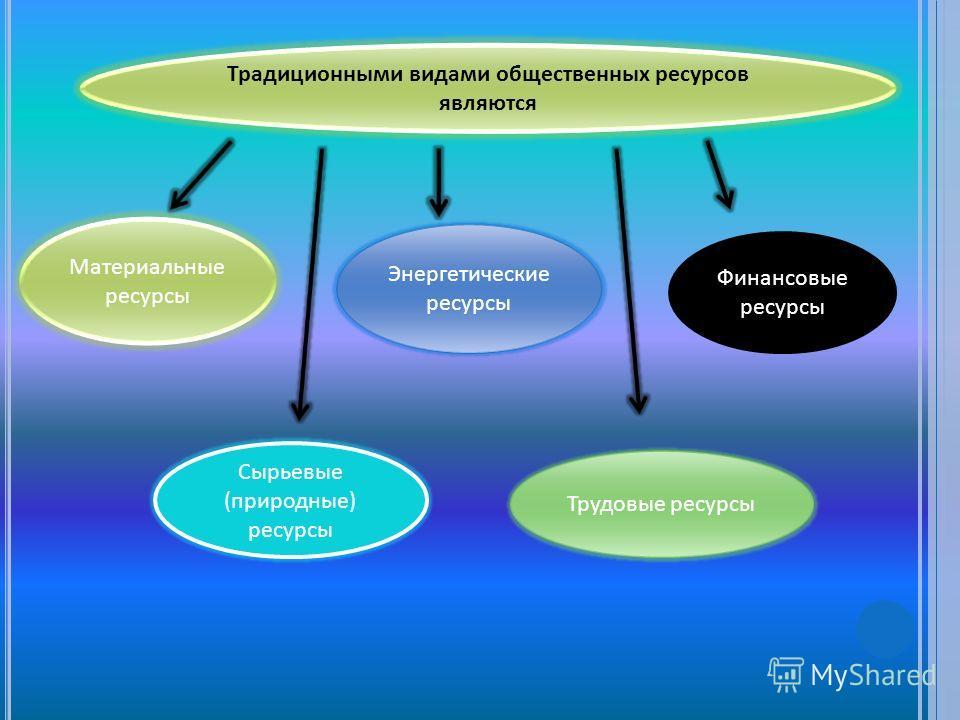 Традиционными видами общественных ресурсов являются Материальные ресурсы Сырьевые (природные) ресурсы Энергетические ресурсы Трудовые ресурсы Финансовые ресурсы